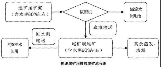 传统尾矿坝排放尾矿流程图